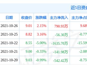 重庆燃气10月26日资金流向解析