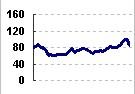 2009年-2010年2月南非理查德湾RB价格指数趋势图