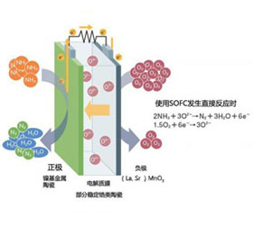日本研发氨<em>燃料</em>电池 <em>发电</em>效率超过SOFC45%